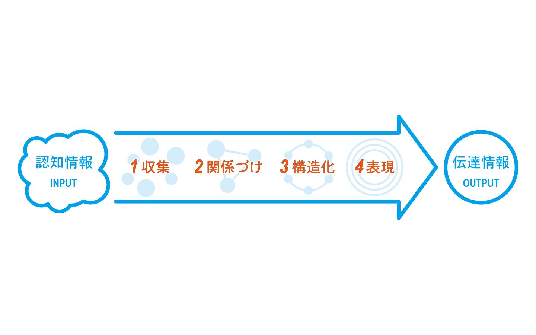情報編集 4つの段階