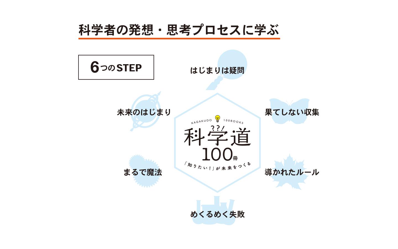探究型読書プログラム 6つのステップ
